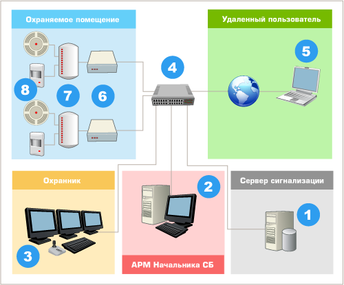 Схема системы охранной сигнализайии на базе DigitalRing Reflex.
