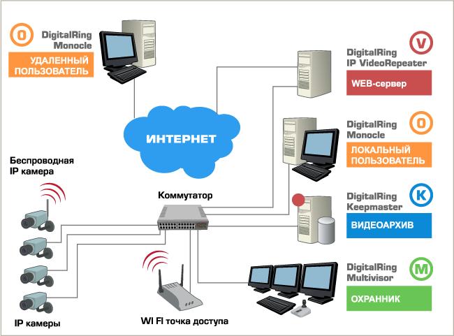 Система дистанционного IP